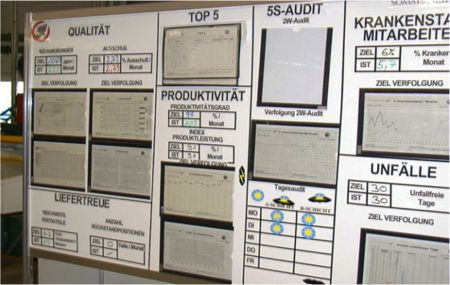 Team Communication Board Lean Examples Pinterest Board