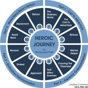 1000 images about Hero's Journey and Jungian Archetypes