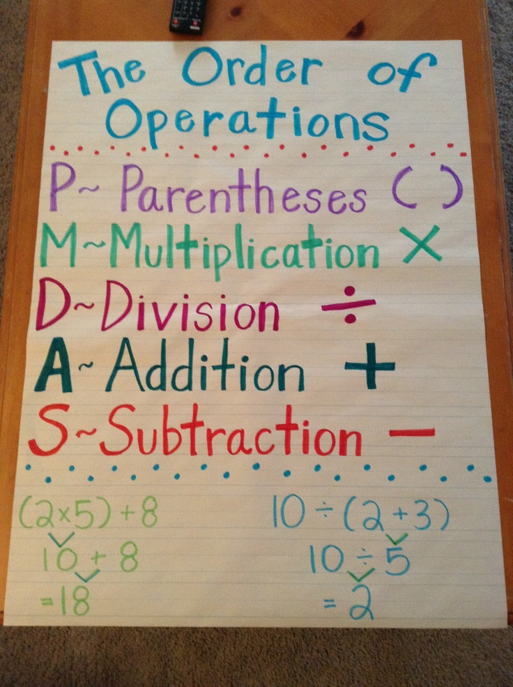 Order of Operations 3rd grade anchor chart Anchor