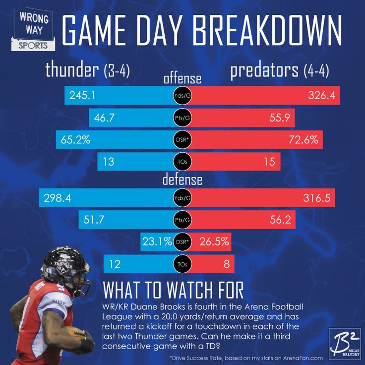 Wrong Way Sports' Game Day Breakdown, Thunder (3-4) vs. Predators (4-4). Orlando has an offensive advantage in everything but turnovers; Portland has a defensive advantage in everything but Drive Success Rate. Look out for Duane Brooks, who has two consecutive games with kick return touchdowns.