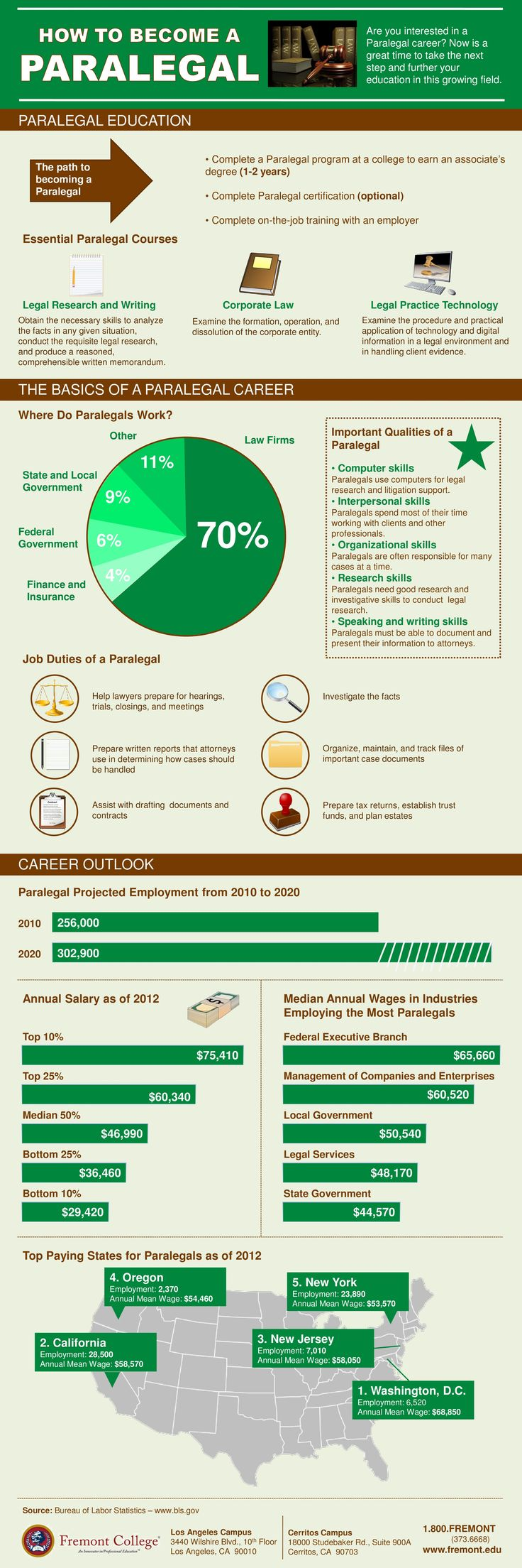 How to a Paralegal Infographic Education