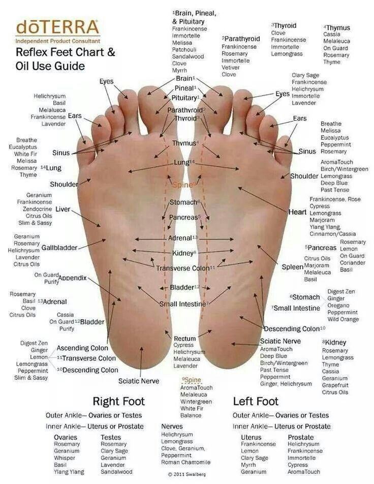 Foot pressure point and oils Essential Oils Pinterest