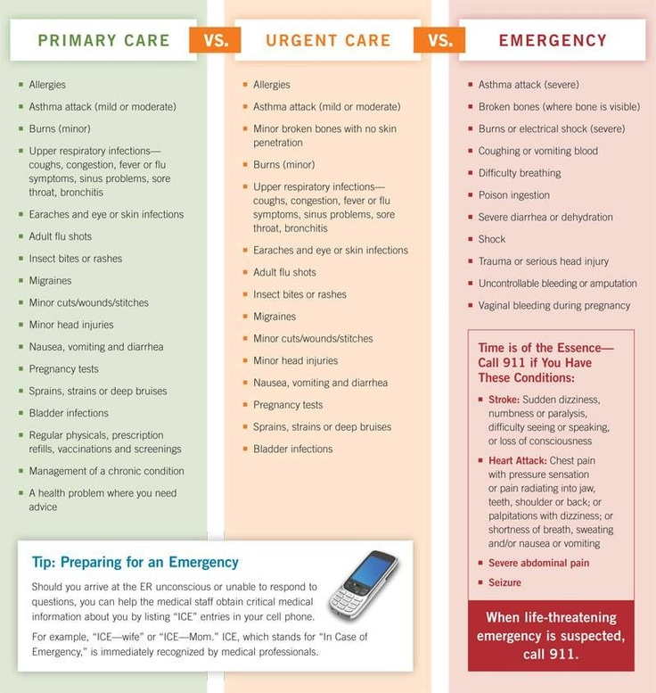 When to visit your primary care vs. urgent care vs. ER