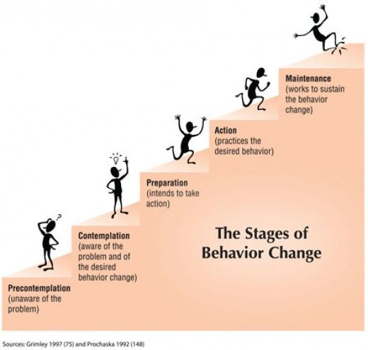 stages of change. This is a
