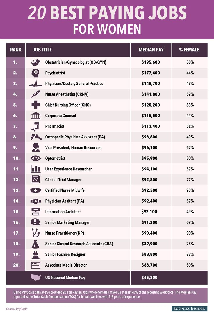 The 20 Highest Paying Jobs For Women For women, List of