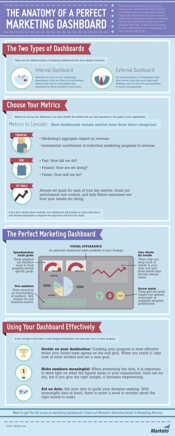 The Anatomy of a Perfect B2B Marketing Dashboard