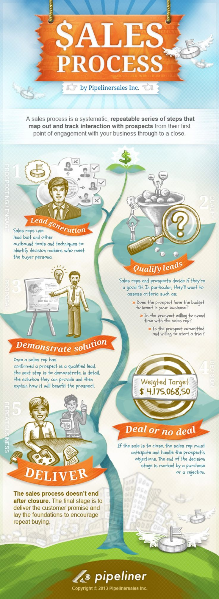 5 Crucial Sales Process Steps Explained Infographic