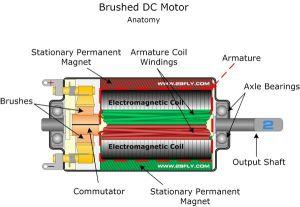 BrushedDCMotor is an internally mutated electric motor