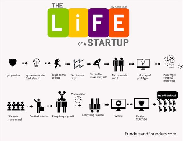 The Life of a Startup