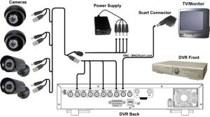 diagram of cctv installations | CCTV Basic Installation Guide  Satsecure | Education | Pinterest