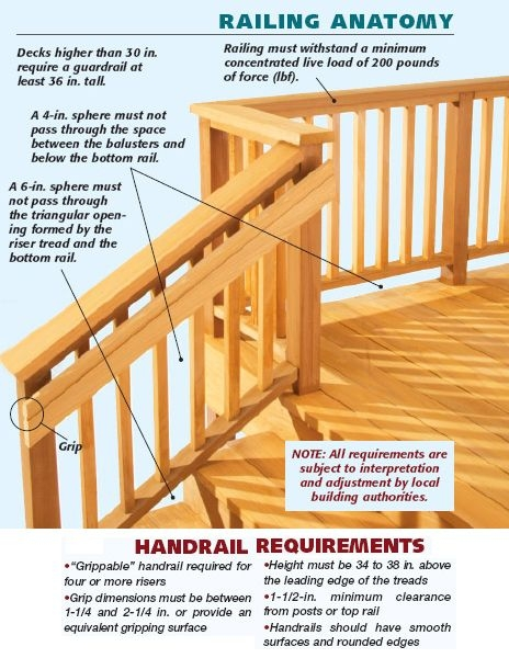 Simple Graphic Showing Handrail And Stair Railing Building | Pressure Treated Graspable Handrail