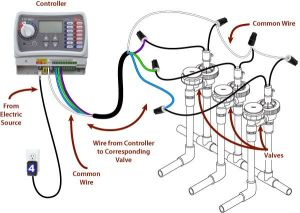 sprinkler system wiring basics | Refer to the illustration shown above to wire the valves