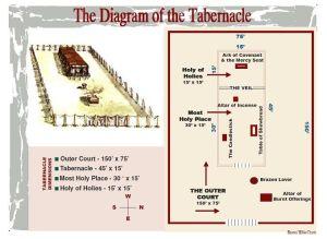 Temple diagram   Bible: Moses   Pinterest   Temples