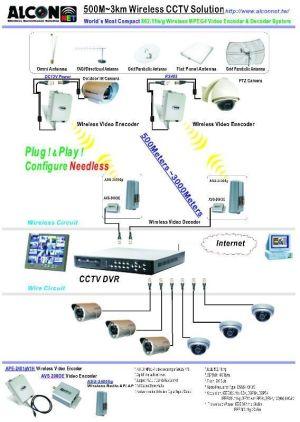 1000 ideas about Wireless Cctv Camera on Pinterest | Cctv