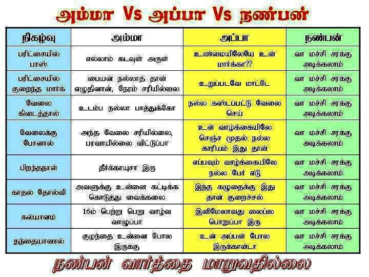 friendship tamil kavithaigal in tamil language Google