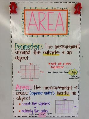 Area and Perimeter Anchor Chart :D Correlates with 3rd