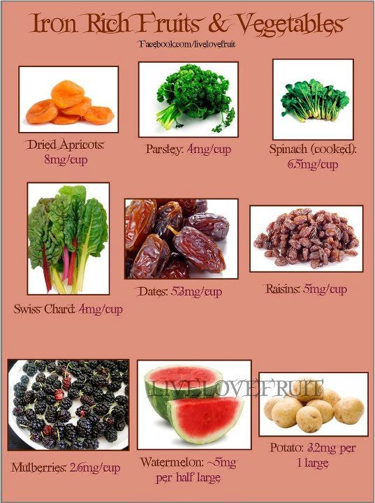 Iron rich fruits and vegetables Health and Wellbeing