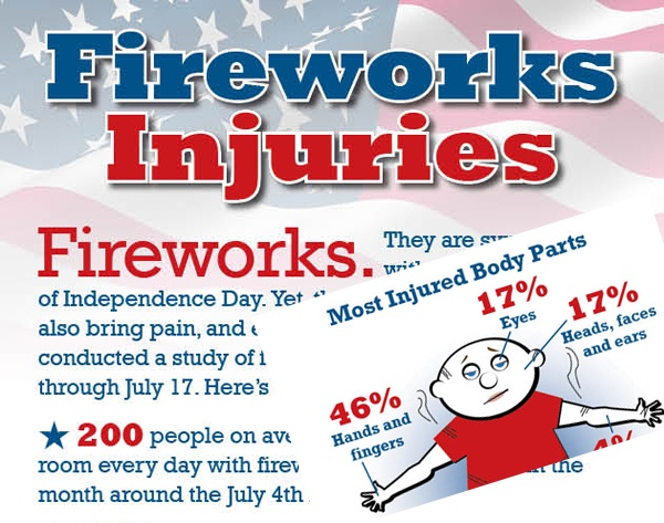 Firework Safety for Kids see the article from CPSC for