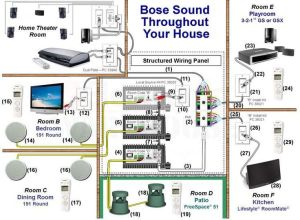 Designing a MultiRoom or Whole House Audio System Using a