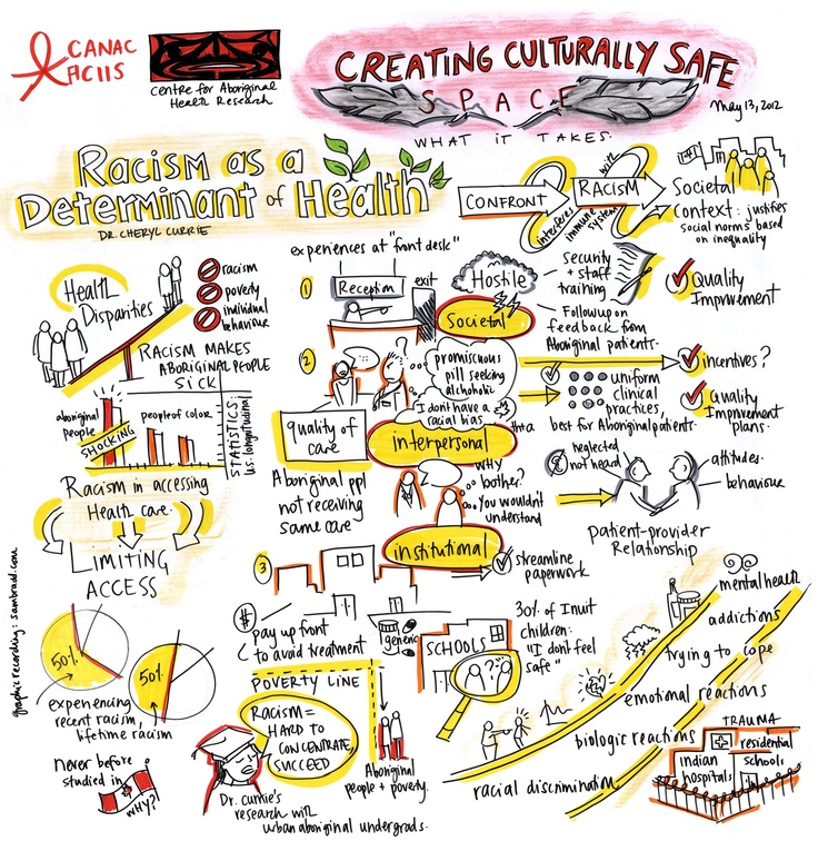 CANADA CULTURALLY SAFE SPACES. [Live Graphic Recording