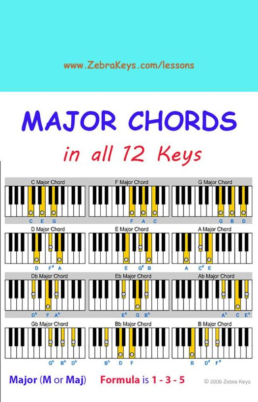 Free Piano Lesson - Learn Chords for Beginners - free ...