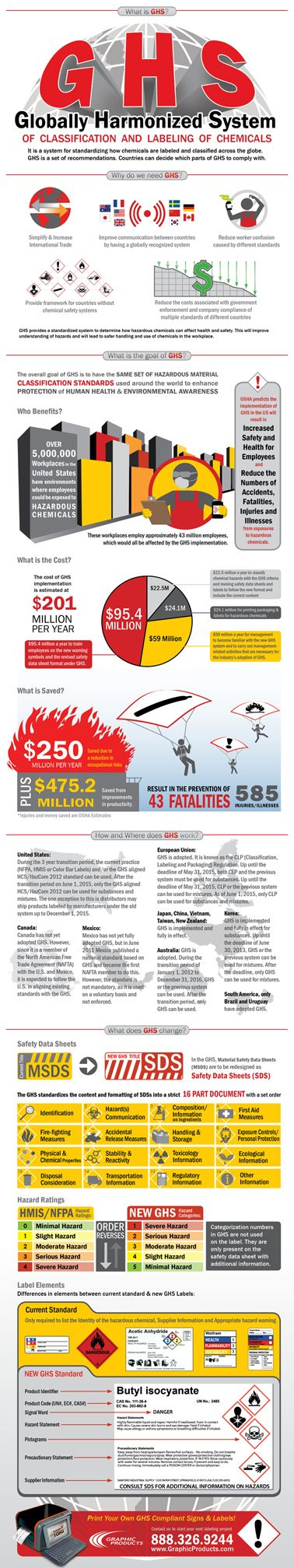 Globally Harmonized System (GHS) Infographic Safety