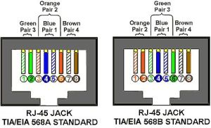 Rj45 Wiring Diagram on Tia Eia 568a 568b Standards For Cat5e Cable | Electrical | Pinterest