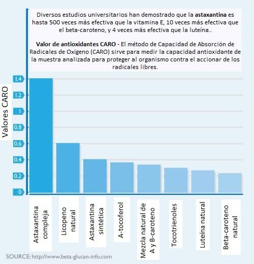 Antioxidantes. Infografía
