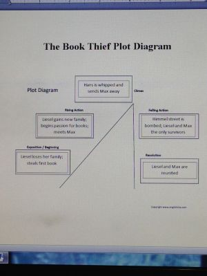 17 Best ideas about Plot Diagram on Pinterest | Short