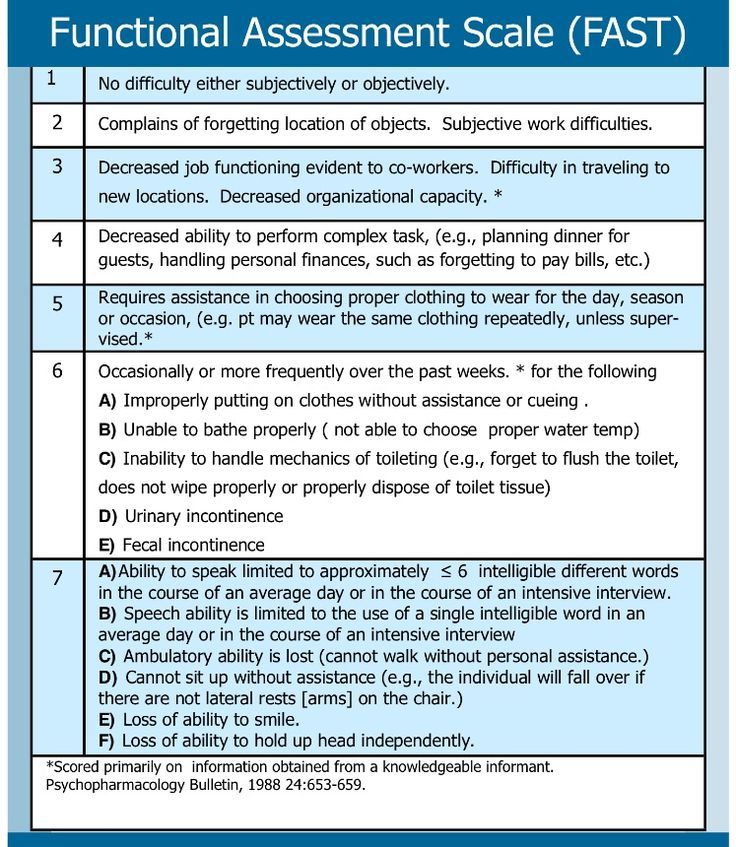 Functional Assessment Scale Tool (FAST). Image Curtesy