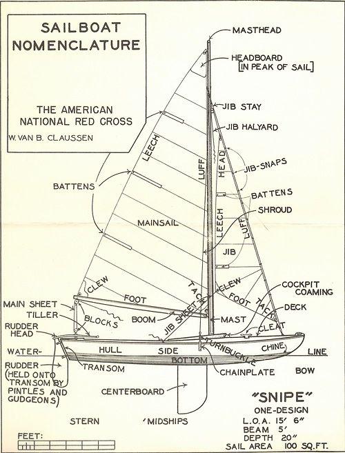 Sailboat Nomenclature