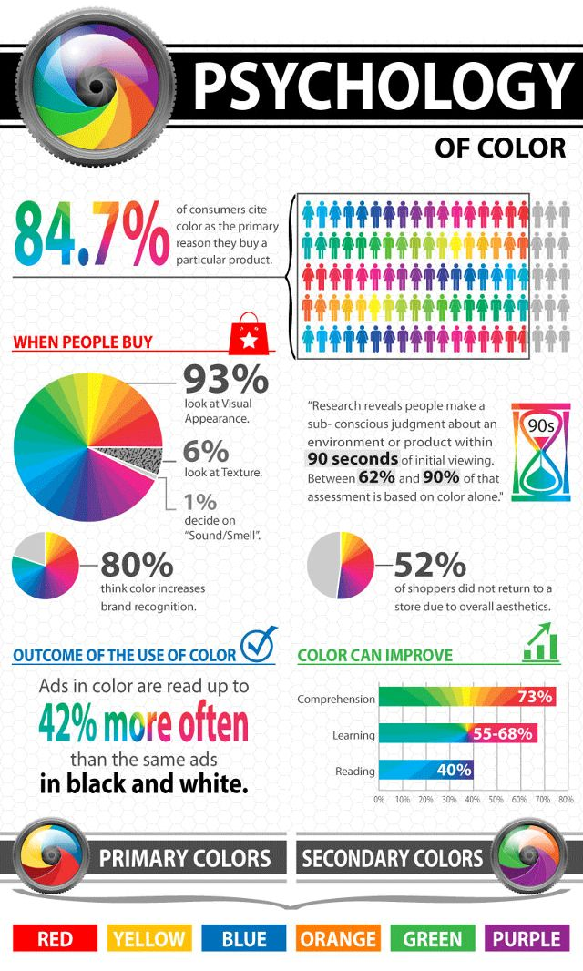 Psychology Of Colour In Design And Marketing Psychology