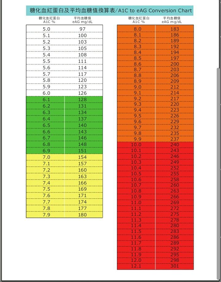 A1c to eAg Conversion Chart Diabete Pinterest Charts