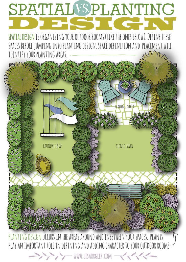 Jan 25 Spatial vs. Planting Design Gardens, Front yard