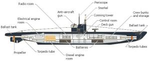 Diagram of the interior of a WWI Uboat | Pictures