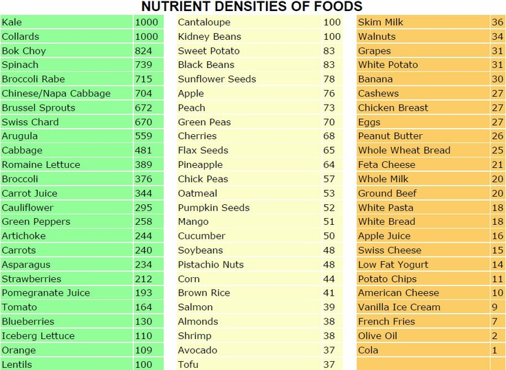 Guide to the most nutrient dense commonly found foods.