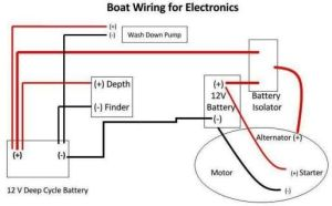 Boat Wiring | 12 volt electrical, wiring, charging