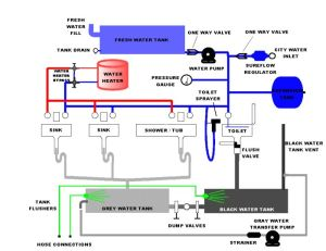 plumbing diagrams for rv sink | Click here for a Block