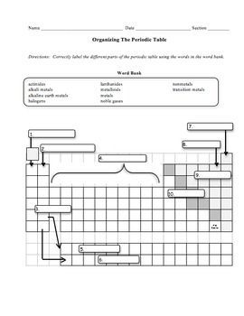 English Worksheet For Grade 2 Periodic Table Vocabulary Worksheet Answers  Periodic  Diagrams  Esl Vocabulary Worksheets Pdf with Exponent Rule Worksheet Excel Organizing The Periodic Table Worksheet  Best Ideas About Alkali Metal  On Transition Words Making Friends Worksheet Word