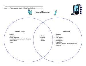 Venn Diagram Worksheet country life city life | Name Topic