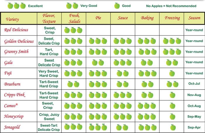 Chart Of Apples And Uses Bing Images Amish FriendshipHerman Bread Pinterest Washington
