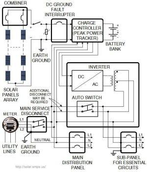 Solar Panel Wiring Diagram | Home improvement | Pinterest | Solar panels, Ties and Solar