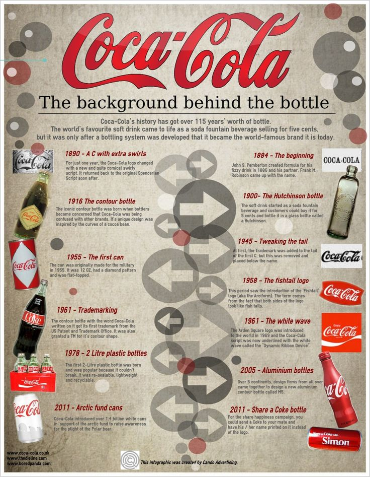 CocaCola The Background Behind the Bottle infografía