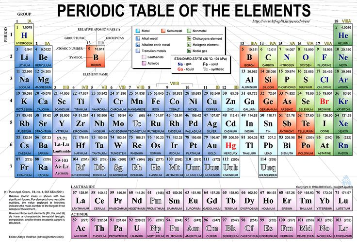 Periodic Table Of Elements Facts Of Life I Am And Much
