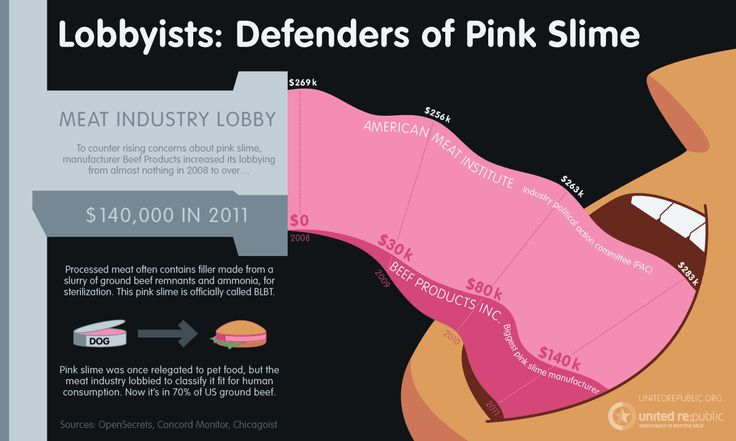 Pink slime the ammoniatreated filler substance made with