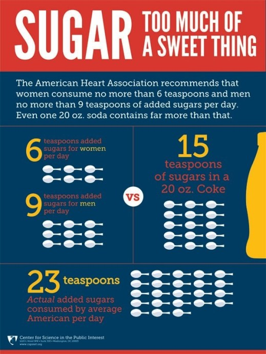 Sugar: Too Much of a Sweet Thing #CSPI