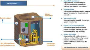 Outside AC Unit Diagram | Ton Central Air Conditioner