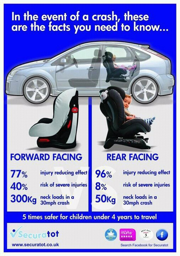 rearfacing facts Car Seat Safety Pinterest Facts