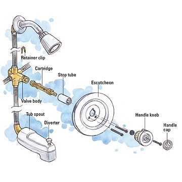 Moen Shower Faucet Handle Tub And Shower Cartridge