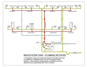 Mobile Home Plumbing Systems | Plumbing Network Diagram